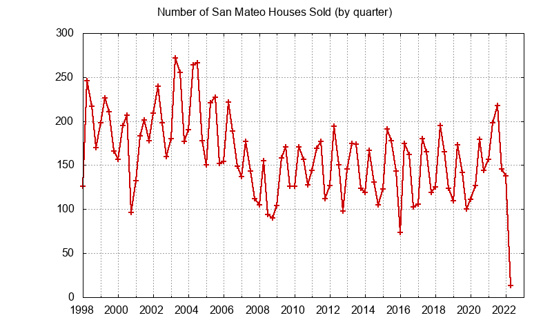 San Mateo Number of Sales