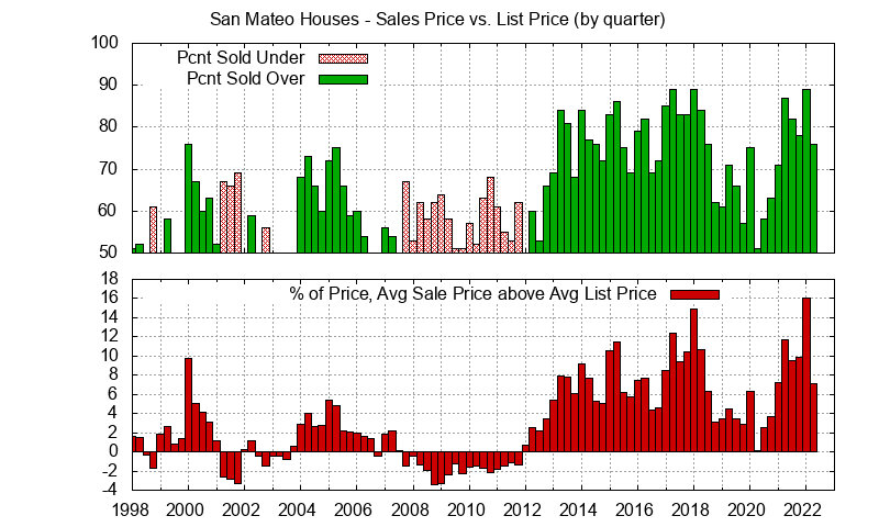 San Mateo Real Estate Market Trends - Average San Mateo homes sales price vs. list price