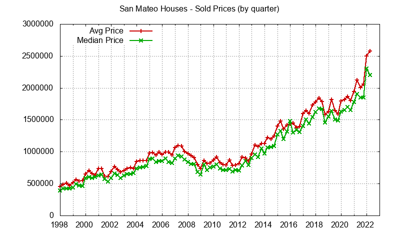 San Mateo Real Estate Market Trends - home prices: avg and median
