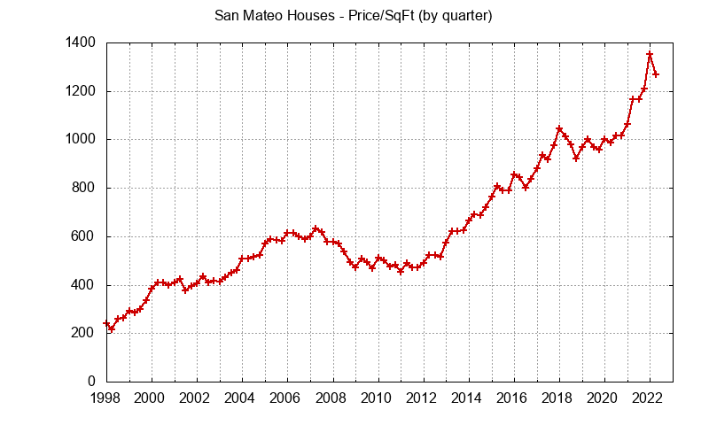 San Mateo Real Estate Market Trends - home prices per sq.ft.