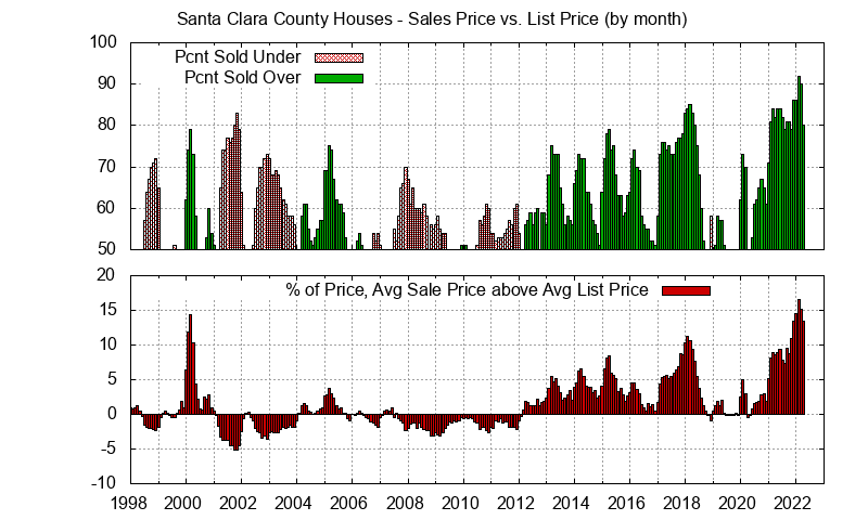 Santa Clara County Home Sales Price vs. List Price