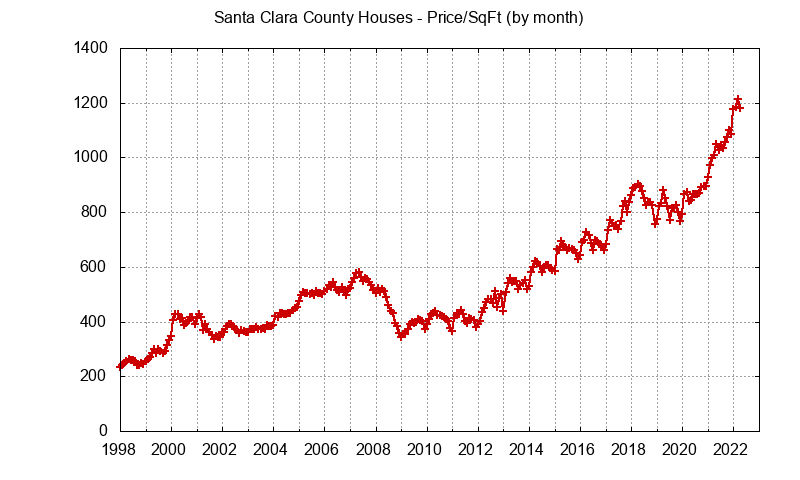 Santa Clara County Home Prices Per Square Foot