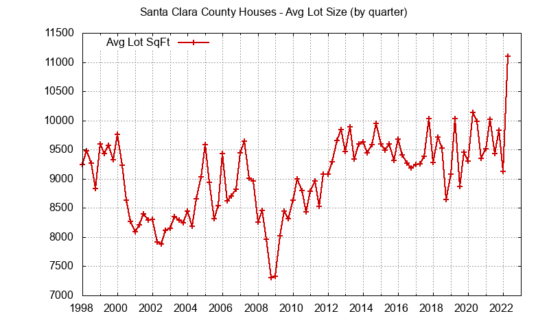 Graph of the average lot size of a house sold in Santa Clara County
