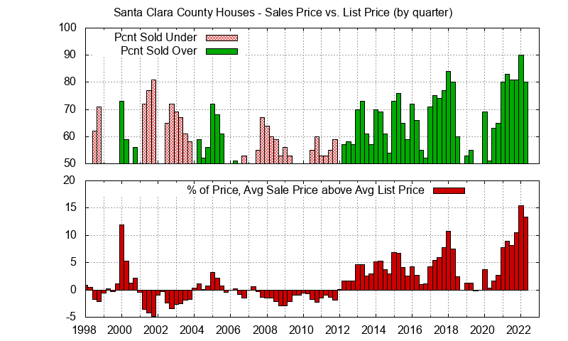 Silicon Valley Real Estate Trends - Sales Price vs. List Price