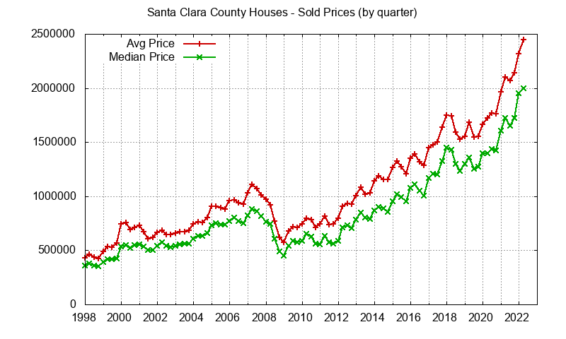 Graph of average price of a Santa Clara County House