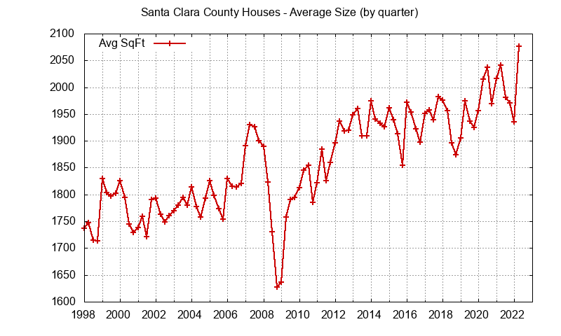 Graph of the average size of a house sold in Santa Clara County