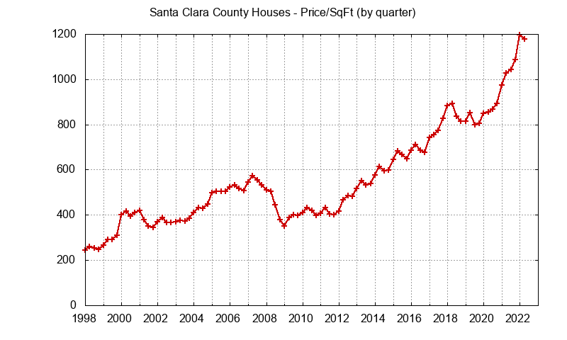 Graph of the average price per sq. ft. for a Santa Clara County house