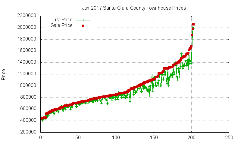 Santa Clara County Townhouses Just Sold 2017-06
