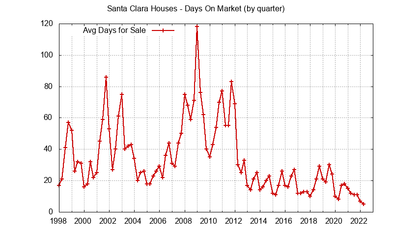Santa Clara Real Estate Market Trends - days on market