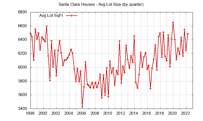 Santa Clara avg lot size