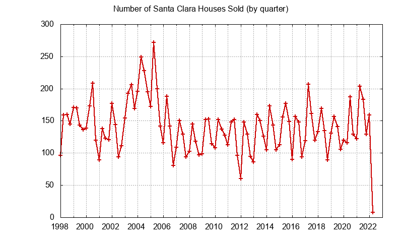 Santa Clara Number of Sales