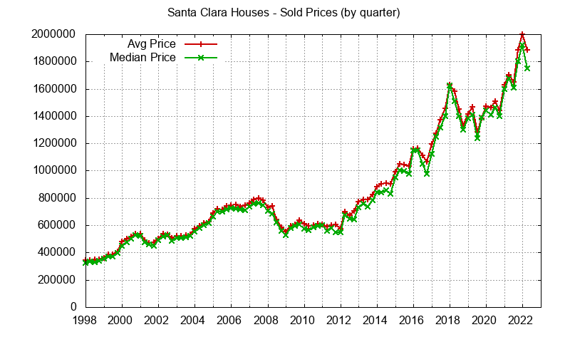 Santa Clara Real Estate Market Trends - home prices: avg and median