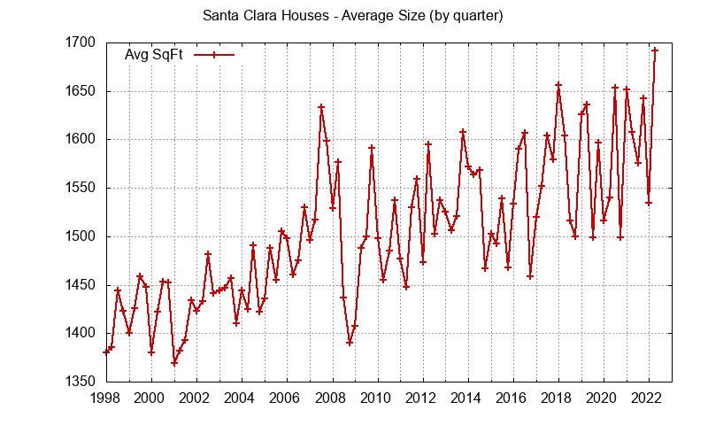 Size of Santa Clara Houses
