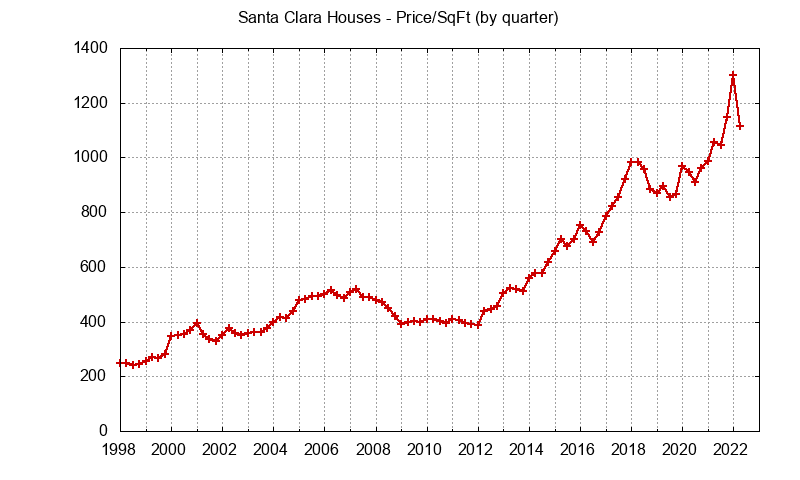 Santa Clara Real Estate Market Trends - home prices per sq.ft.