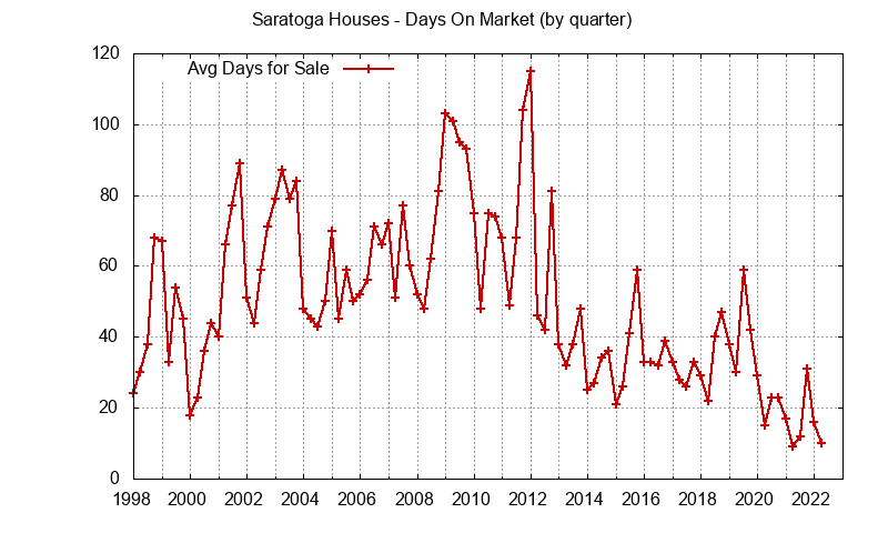 Saratoga sales avg days on market