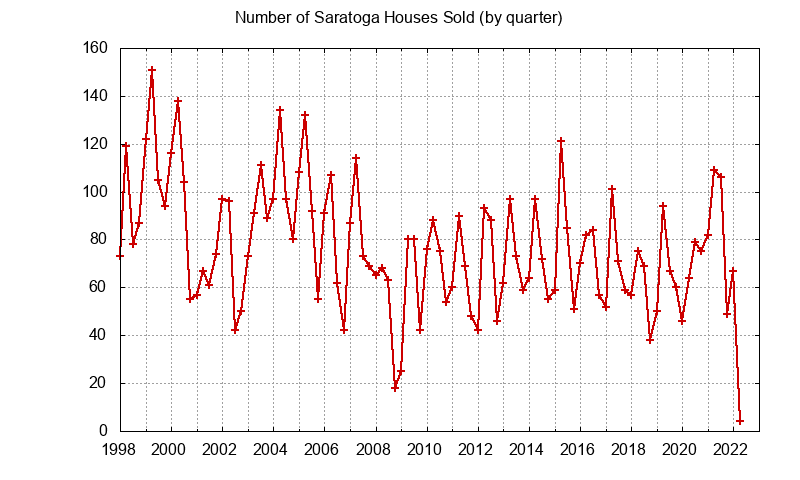 Saratoga Number of Sales