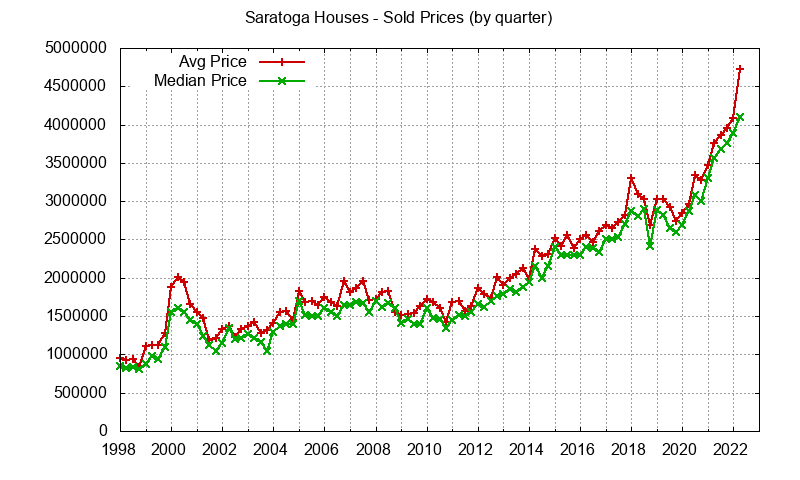 Saratoga Real Estate Market Trends - home prices: avg and median