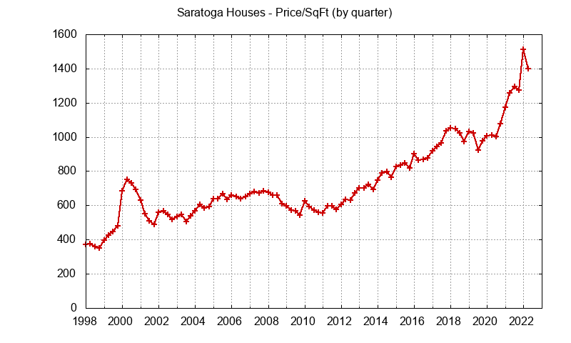 Saratoga Real Estate Market Trends - home prices per sq.ft.