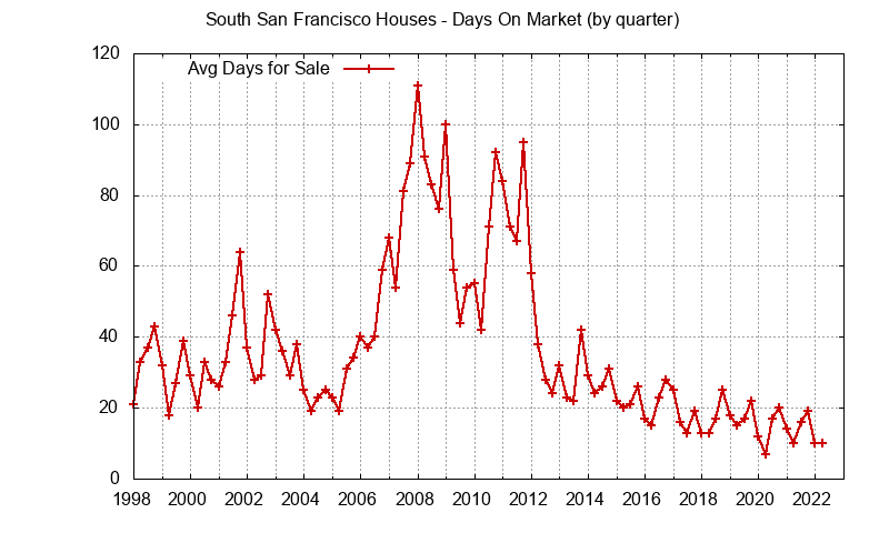 South San Francisco Real Estate Market Trends - days on market