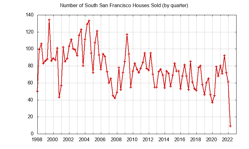 South San Francisco Number of Sales