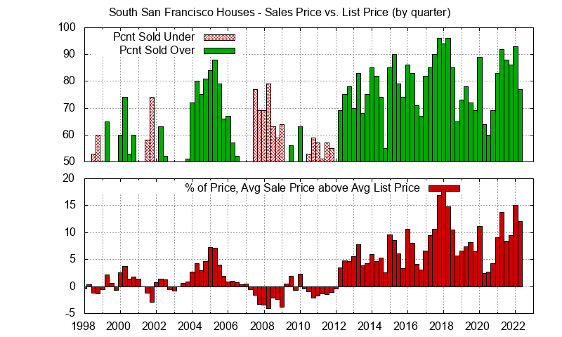 South San Francisco Real Estate Market Trends - Average South San Francisco homes sales price vs. list price