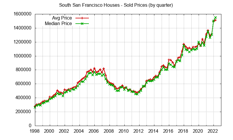 South San Francisco Real Estate Market Trends - home prices: avg and median
