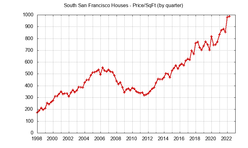 South San Francisco Real Estate Market Trends - home prices per sq.ft.