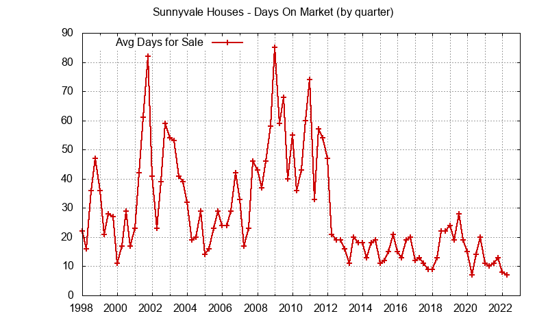 Sunnyvale Real Estate Market Trends - days on market