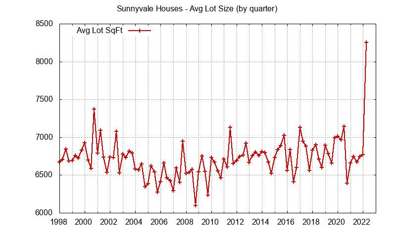 Graph of the average lot size of a house sold in Sunnyvale