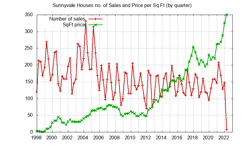 Sunnyvale No. Sales and Sq.Ft. Price