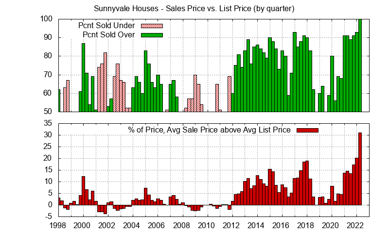Sunnyvale Real Estate Market Trends - Average Sunnyvale homes sales price vs. list price
