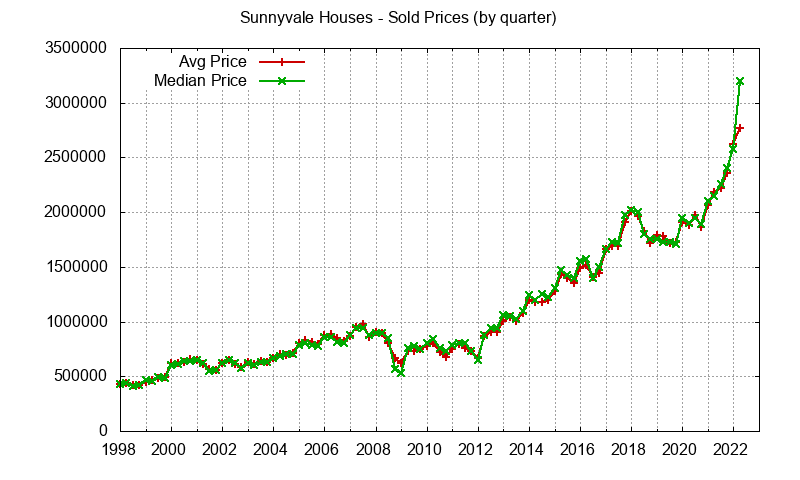 Sunnyvale Real Estate Market Trends - home prices: avg and median