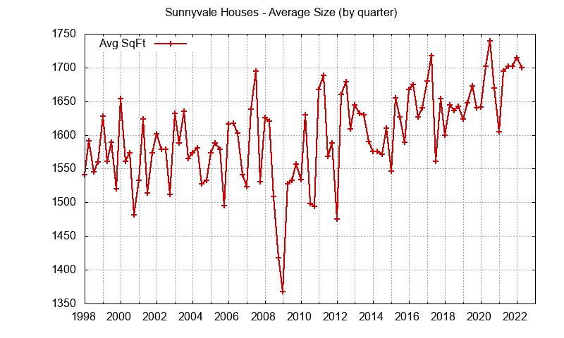 Graph of the average size of a house sold in Sunnyvale