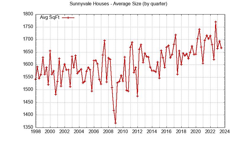 Sunnyvale house size