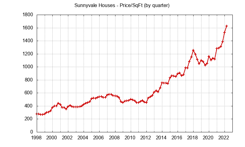 Graph of the average price per sq. ft. for a Sunnyvale house
