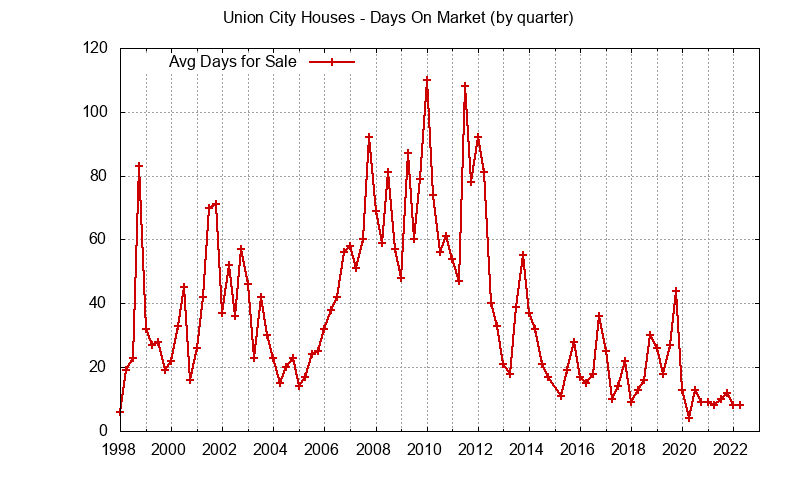 Union City Real Estate Market Trends - days on market