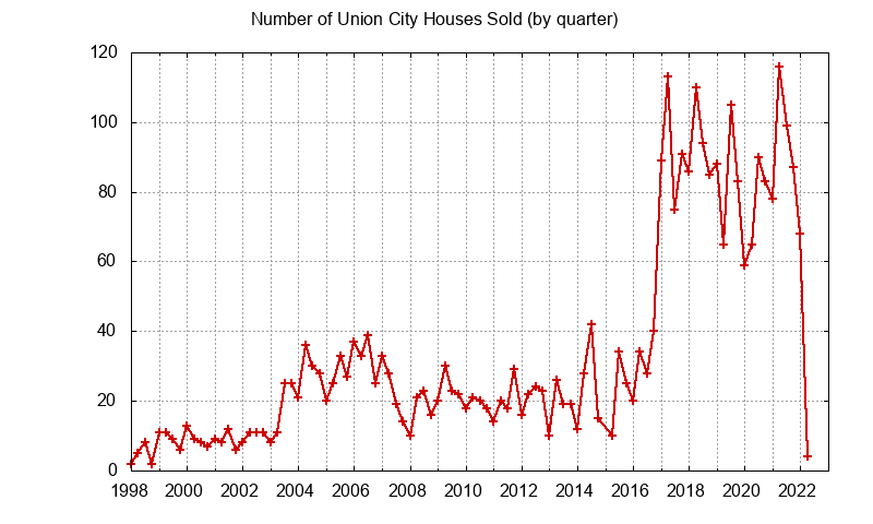 Union City Number of Sales