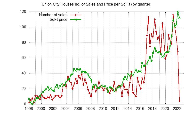 Union City No. Sales and Sq.Ft. Price