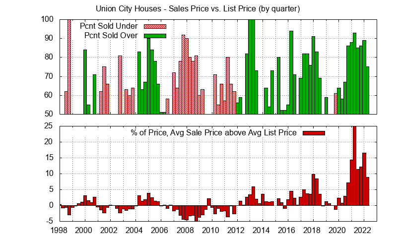 Union City Home sales price vs. list price