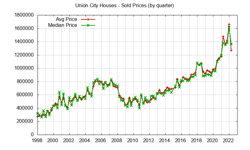 Union City Real Estate Market Trends - home prices: avg and median