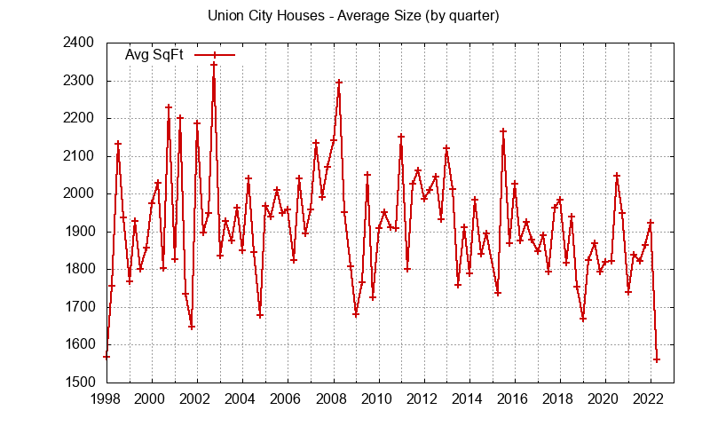 Size of Union City Houses