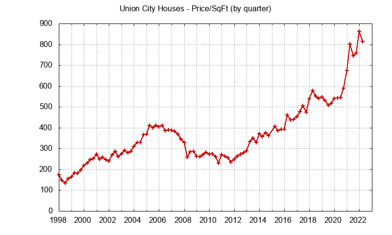 Union City Real Estate Market Trends - home prices per sq.ft.