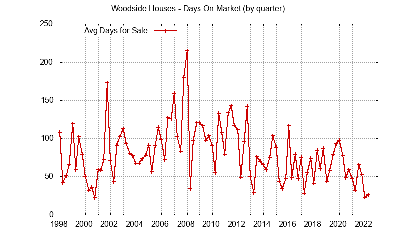 Woodside Real Estate Market Trends - days on market