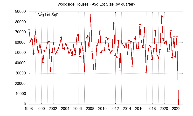 Woodside lot size