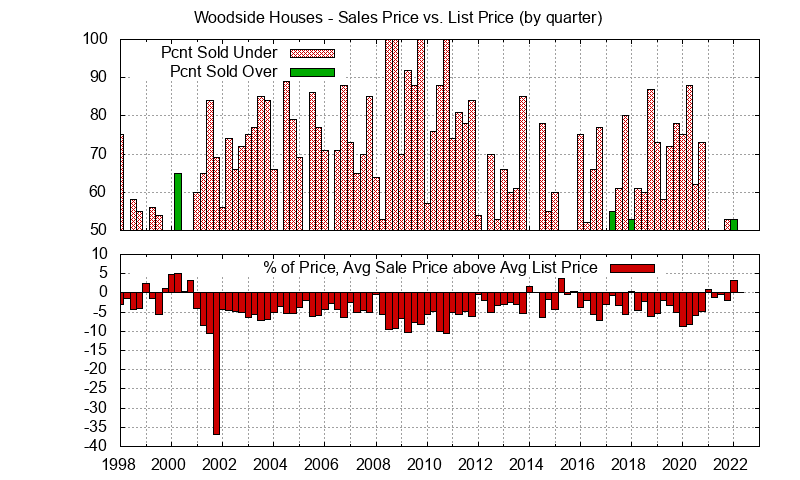 Woodside Real Estate Market Trends - Average Woodside homes sales price vs. list price