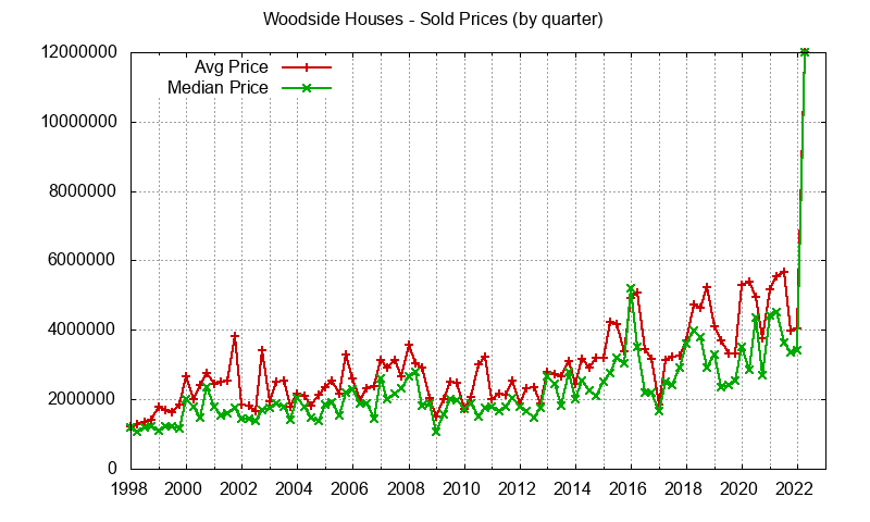 Woodside Real Estate Market Trends - home prices: avg and median