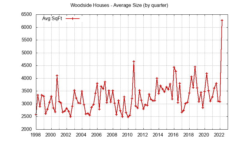 Size of Woodside Houses