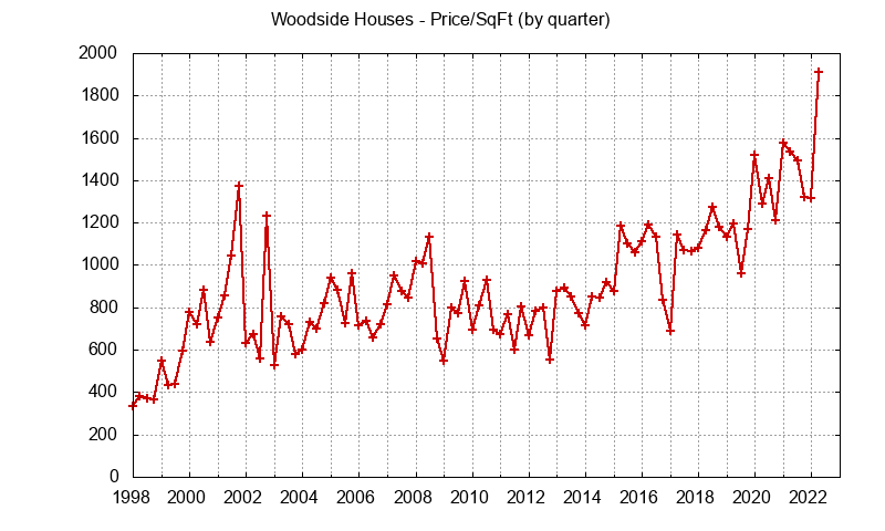 Woodside Real Estate Market Trends - home prices per sq.ft.